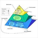 پایان-نامه-معماری-مبتنی-بر-سرویس-گرایی-در-تجارت-الکترونیک